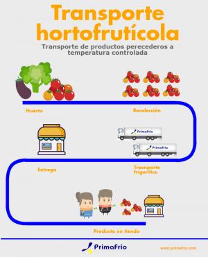 Transporte Hortofruticola